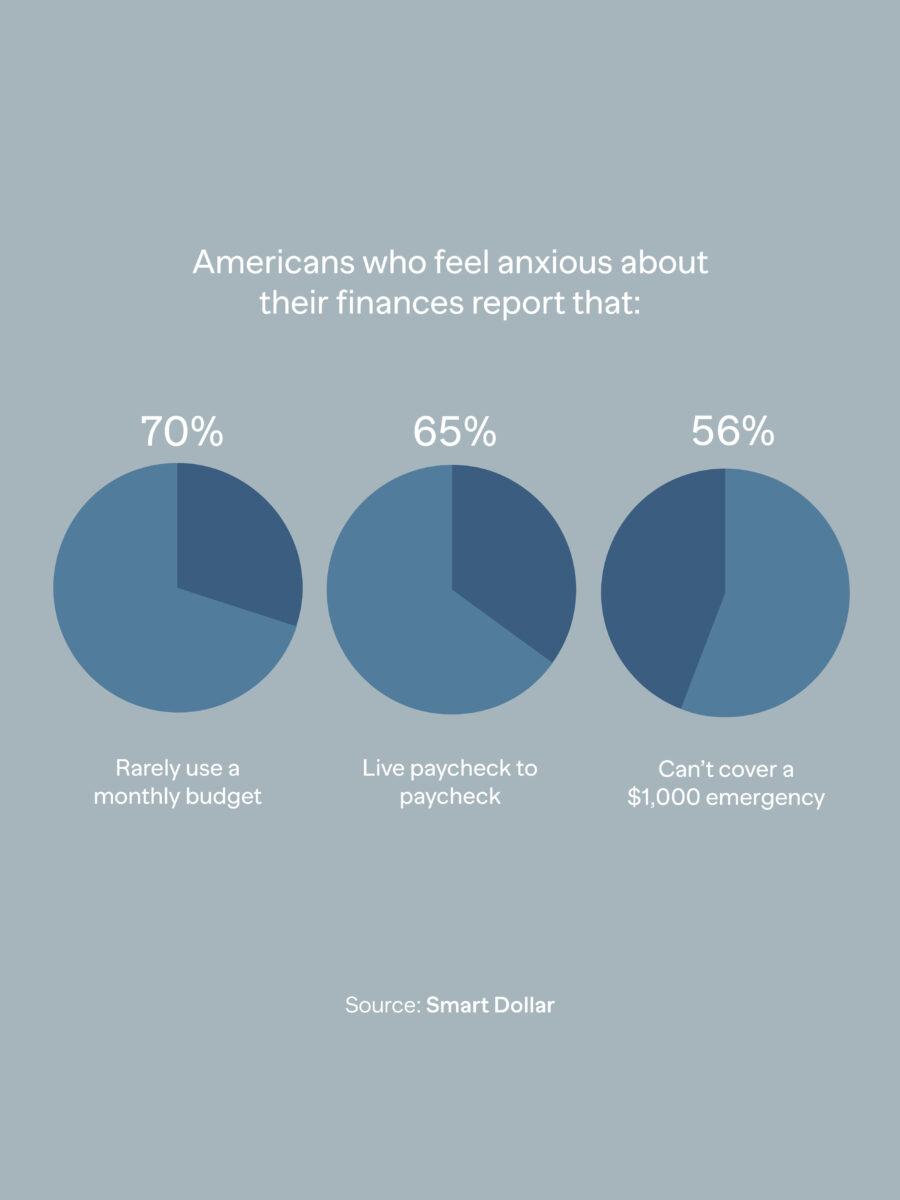 Infographic about financial behavior of Americans source Smart Dollar